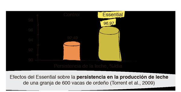 Efectos del ESSENTIAL producción leche