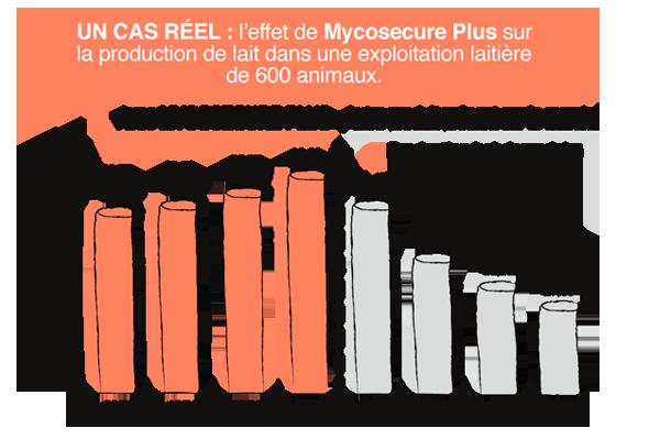 mycosecure